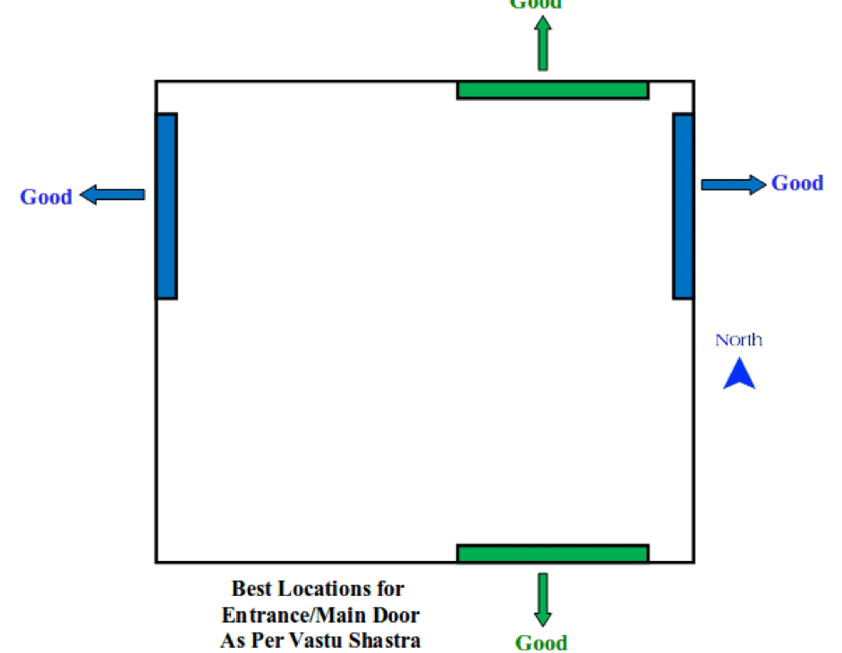 Vastu Tips for the main door or entrance